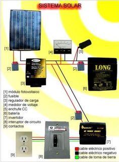 Decidirse a instalar paneles solares en nuestra vivienda, ya sea por mejorar nuestra huella ecológica,por razones económicas o por llevar electricidad a lugares aislados es una de las mejores opciones que se pueden tomar en este momento en el que el precio...