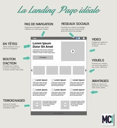 Marketing Digital Créer une landing page parfaite en SEO How Soon Should I Teach My Kid To Save? Inbound Marketing, Marketing Automation, Ecommerce Seo, Design Web, Design Page, Landing Page Design, Landing Pages, Resume Design, Logo Design