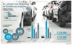 NotisRigas: Η κίνηση των οχημάτων σε Ελλάδα και Ευρώπη Infographics, Blog, Infographic, Blogging, Info Graphics, Visual Schedules