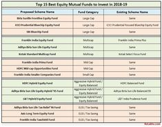 38 Best Mutual Funds in India images in 2019 | Budgeting