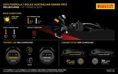♠ 2015 Formula 1 Rolex Australian Grand Prix #F1 #Infographic #Data