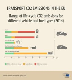Range of life-cycle emissions for different vehicle and fuel types Co2 Emission, Diesel, Car Facts, Combustion Engine, Mode Of Transport, Greenhouse Gases, New Trucks, Electric Cars, Transportation