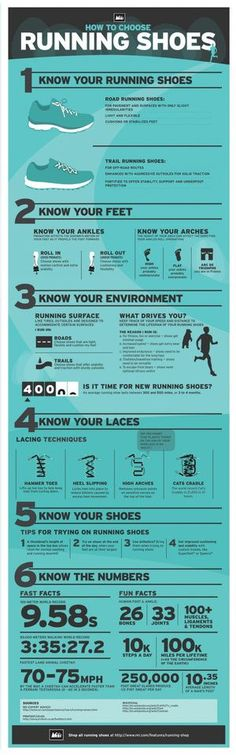A great infographic on how to chose your running shoes. #running #correr…