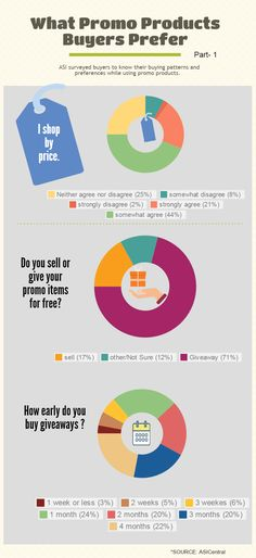 asic-promoproduct-survey-buyersneed (p1) #infograph #asic #promoproduct #whatbuyersprefer