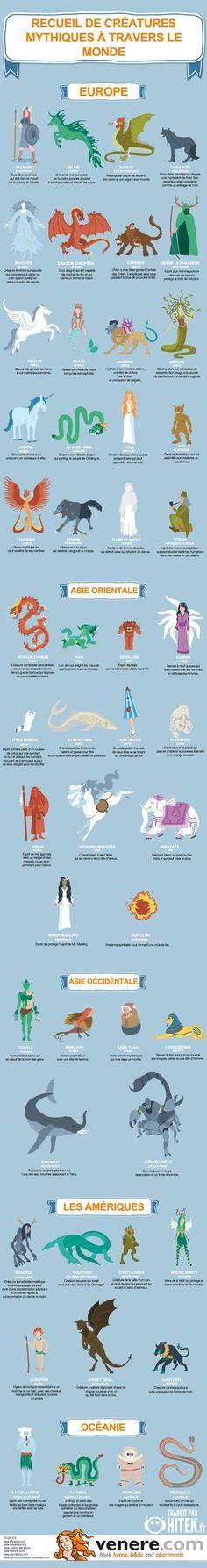 Infographie des nombreuses créatures mythiques dans le monde
