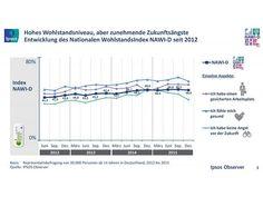 Nationaler Wohlstandsindex für Deutschland auf hohem Niveau