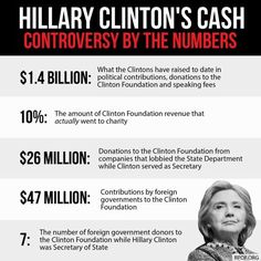 Hillary Clinton's Cash Controversy By The Numbers | $1.4 Billion: What the Clintons have raised to date in political contributions, donations to the Clinton Foundation (CF) & speaking fees. 10%: The amount of CF revenue that actually went to charity. $26 Million: Donations to the CF from companies that lobbied the State Dept while Clinton served as Secy. $47 Million: Contributions by foreign govts to the CF. 7: The number of foreign govt donors to the CF while Hillary Clinton was Secy of…