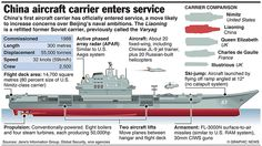Graphicnews: CHINA: First aircraft carrier enters service