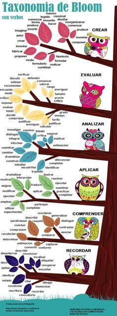 Una infografía sobre las Taxonomías de Bloom con verbos. -- Useful when writing objectives!