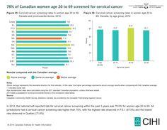 Figure 35:  Cervical cancer screening rates in women age 20 to 69, Canada and provinces/territories, 2012  Figure 36:  Cervical cancer screening rates in women age 20 to 69, Canada, by age group, 2012
