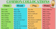 Common Verb Collocations in English. There are certain verbs that always go with certain nouns. We call this a collocation. English Grammar Worksheets, Learn English Grammar, English Idioms, English Phrases, English Language Learning, English Writing, English Vocabulary, Teaching English, Efl Teaching