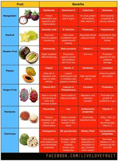1000+ images about Exotic Fruits on Pinterest