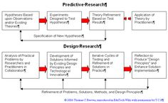 Design-research-reeves-2006.png