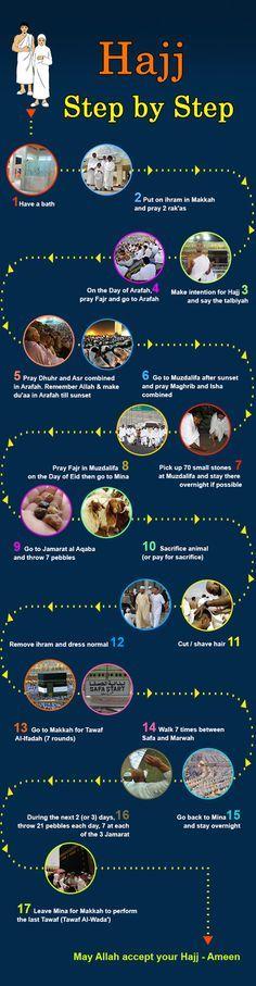 Hajj Step by Step (Infographic) - Reading Islam - Infographics - OnIslam.net