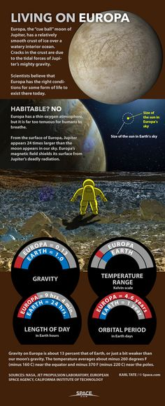 Chart shows conditions on Europa, moon of Jupiter.
