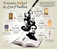 Ap Spanish, Spanish Culture, Spanish Lessons, How To Speak Spanish, Ap Literature, Nobel Prize In Literature, Spanish Language Learning, Teaching Spanish, E Book