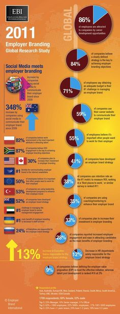 Management : Worldwide Employer Branding Facts and Stats in 2011