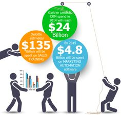 Organizations have a sales and marketing ROI problem.... #SkuraCorporation #SkuraSFX