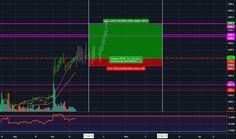 """Инвестиция в Bitcoin: """"Покупка май-июнь"""""""