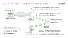 Image result for front end architectural stack