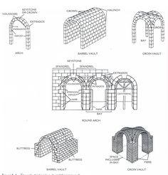 roman arches | Roman arch
