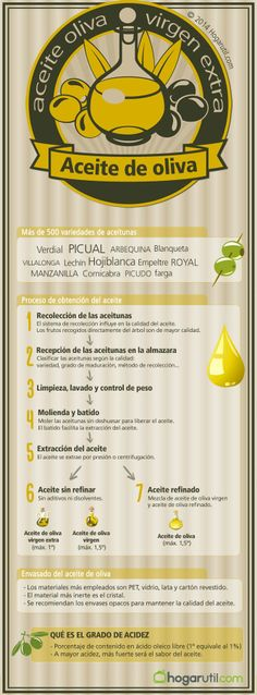 olive oil is heart healthy but in fact it is not. Both animal fats and vegetable oils are fats and they contain 9 calories per gram. Olives, Health Goals, Health Tips, Olive Oil Benefits, Olive Oil Packaging, Cocina Natural, Refined Oil, Bowl Of Soup, Orange Slices