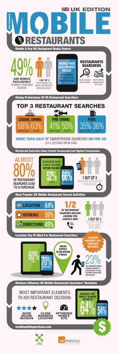 #INFOGRAPHIC: 80 per cent of #mobile #restaurant searches end in a purchase | Mobile Industry | Mobile Entertainment