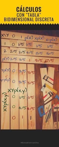Cálculos previos para obtener la esperanza, varianza, covarianza y coeficiente de correlación lineal entre un par de variables discretas sobre tabla (de madera XD) #UVAEduca #estadistica #estadisticauva  En el blog está completa la solución