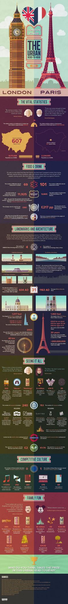London vs. Paris [infographic] - doing both next summer most likely, on the euro trail trip with my girls!
