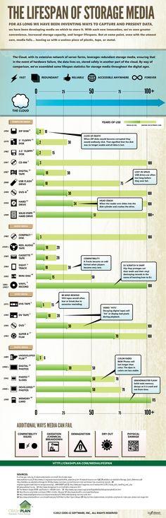 Backup Storage Media Lifespan Infographic