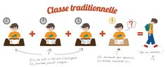 Organisation, ateliers - Passionetcolle La classe inversée