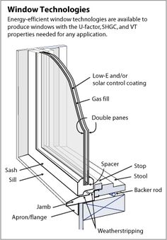 Illustration showing a cross-section of a window, with parts labeled. Double-paned glass is shown to have a low-e and/or solar control coating, a gas fill between the double panes, and a spacer at the base of the window between the panes. On the interior of the house is a strip of wood at the bottom edge of the window labeled the stop, and just in front of it is a step-like shelf labeled the stool. Beneath the stool and on top of a two by four is a thin pipe labeled the backer rod. On the…