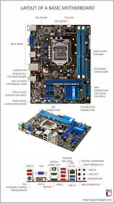 A layout of a basic motherboard. Parts of Motherboard explained. Life Hacks Computer, Computer Basics, Computer Build, Computer Technology, Computer Programming, Computer Science, Computer Coding, Teaching Technology, Teaching Biology