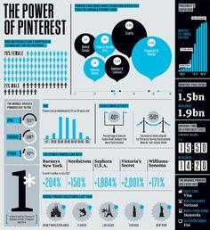 O Pinterest tem hoje mais de 11 milhões de usuários. Sendo que 80% deles são mulheres entre 25 e 55 anos. Então se o seu público se enquadra nesse perfil, o Pinterest pode ser uma boa fonte de clientes para o seu site, blog.