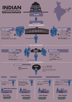 India has most populous democracy in the world. India is a second most populated country in the world and it is not easy to run it from one place. It is Indian Administrative Government is run through three level of government Union (central) governmen… Gernal Knowledge, General Knowledge Facts, Knowledge Quotes, Ancient Indian History, History Of India, Indian Constitution, Indian Government, Political Science, Social Science
