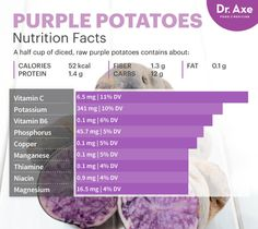 Lower Blood Pressure by 3 to 4 Points Without Gaining Weight is part of Potato nutrition - You may think potatoes can lead to weight gain, but you can gain a host of health benefits if you opt for purple potatoes Find out how and why Potato Nutrition Facts, Broccoli Nutrition, Nutrition Chart, Vegan Nutrition, Holistic Nutrition, Nutrition Guide, Health And Nutrition, Health Tips, Health Articles