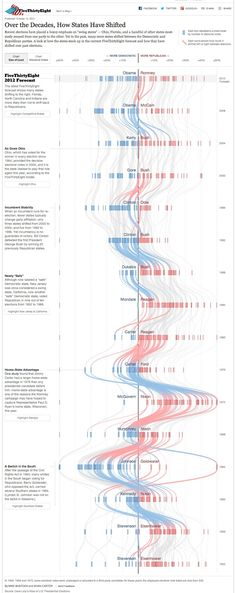 "The New York Times  has just published a very nice visualization  (or "" Sankey diagram "" ; thanks for the reminder, Len DeGroot ) about ho..."