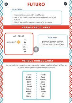 Spanish Grammar, Spanish Class, Future Tense Spanish, Futuro Simple, Presente Simple, Map, Teaching, Languages, Vocabulary