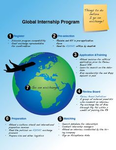 Steps to going on an #AIESEC exchange. Made by @AIESECsfu