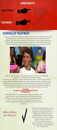 Here is some information about GMA's Robin Roberts and the road she has ahead of her during her treatment!