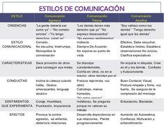 ... ESTILOS DE COMUNICACIÓN. PASIVIDAD, AGRESIVIDAD, ASERTIVIDAD.