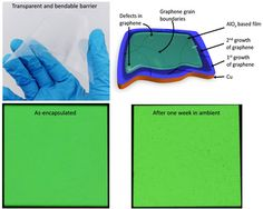 Graphene flexible OLED is the best solution of encapsulation OLED Flexible Oled, Electronic News, Hexagon Pattern, Future Tech, Flexibility, Good Things, Technology, Electronics, Tech