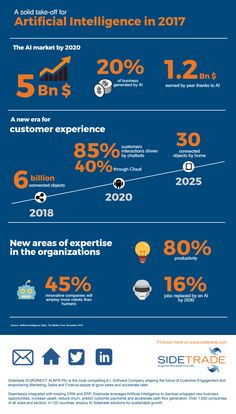 According to Motley Fool investment consultancy firm, 85% customer interactions will not necessitate any human intervention by 2018 via SideTrade