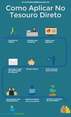 Os 7 Passos Para Investir No Tesouro Nacional  Como investir no Tesouro Direto de forma garantida + 2 bônus para ter sucesso no Tesouro Direto  Tudo para você aprender como investir dinheiro no Tesouro Direto de forma SEGURA e PRÁTICA! Após utilizar os passos você automaticamente ganhará o DOBRO da poupança!  Aproveite!!!