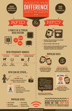 RFID a NFC | Infographic What's the difference between RFID_vs_NFC.jpg (792×1224)