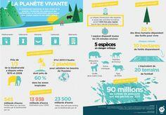 La planète vivante, biodiversité, LH Forum