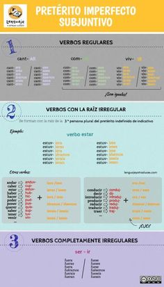 Verbal times in Spanish. Let's take care of the forms - language and other lights - Learn Spanish Time In Spanish, Spanish Help, Learn To Speak Spanish, Spanish Basics, Spanish Grammar, Spanish Vocabulary, Spanish Words, Spanish English, Spanish Language Learning