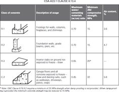 Image result for grade of concrete and ratio Poured Concrete, Cement, Grade Of Concrete, Concrete Structure, Civil Engineering, Beams, Image
