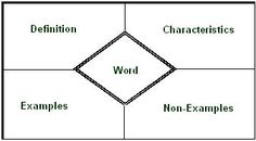 Front-loading content vocabulary teaching strategies
