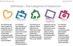 Target, Branding, Marketing Digital, Definitions, Names, Social Media, Blog, Socialism, Social Networks